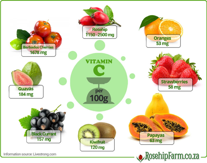 How much vitamin c in different fruits